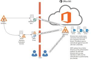 Funzionamento ADFS Server