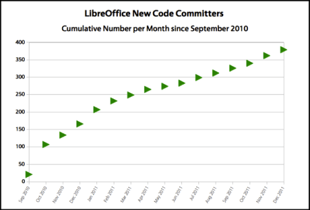 cumulative number of LibreOffice new committers