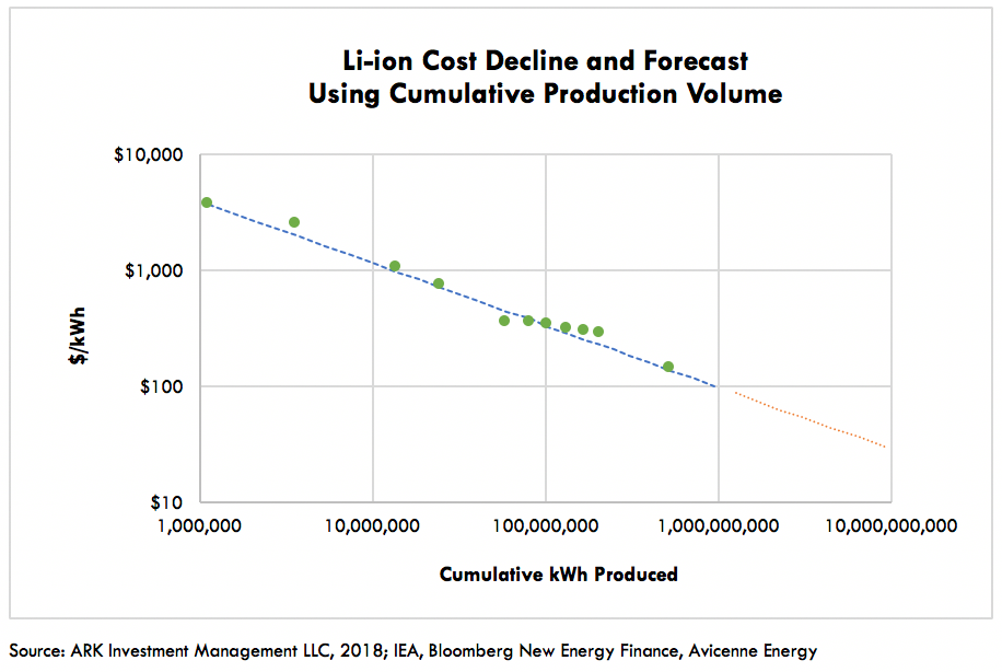 Wrights Law for li-ion batteries as illustrated by Ark Invest