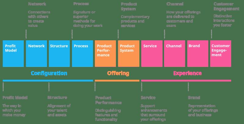 Ten Types of Innovation framework