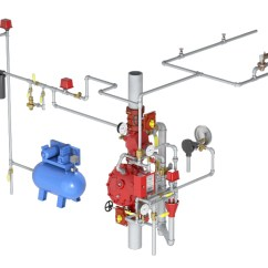 Dry Pipe Sprinkler System Riser Diagram Duncan Kiln Wiring Non Interlocked Preaction With Electric Release Viking A Utilizes Deluge Valve To Control Water Flow Into Piping Equipped Closed Sprinklers