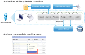 vCAC Standard Workflow