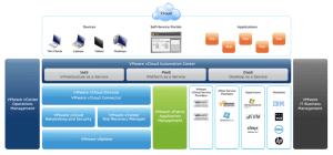 vCloud Automation Center
