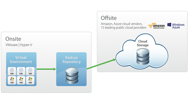 vCloud backup scenarios - Where we stand today