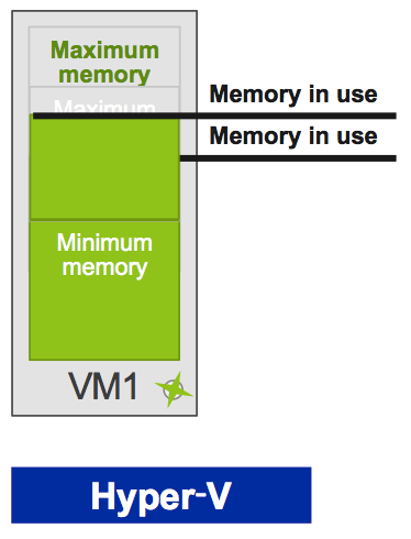 vSphere 5 1 & Hyper-V 2012 memory concepts explained and compared