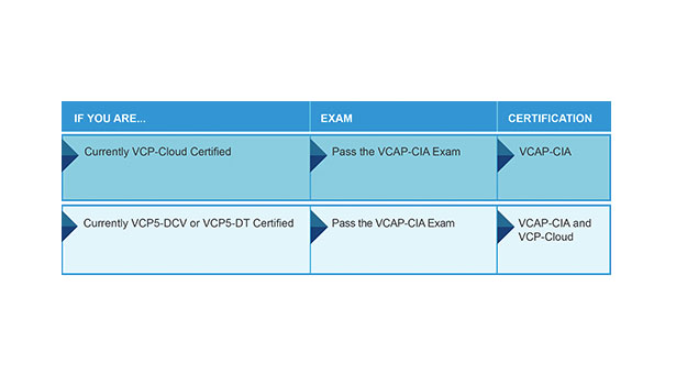 Certification news: VCAP-CIA is available now!