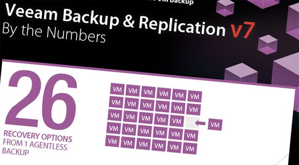 Veeam Backup & Replication V7 is here