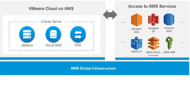 Additional details on VMware Cloud on AWS