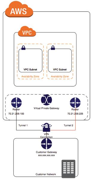 Configure AWS IPSEC site to site VPN using Ubiquiti EdgeRouter