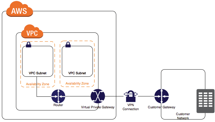 Configure AWS IPSEC site to site VPN using Ubiquiti EdgeRouter