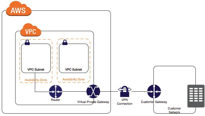 Configure AWS IPSEC site to site VPN using Ubiquiti