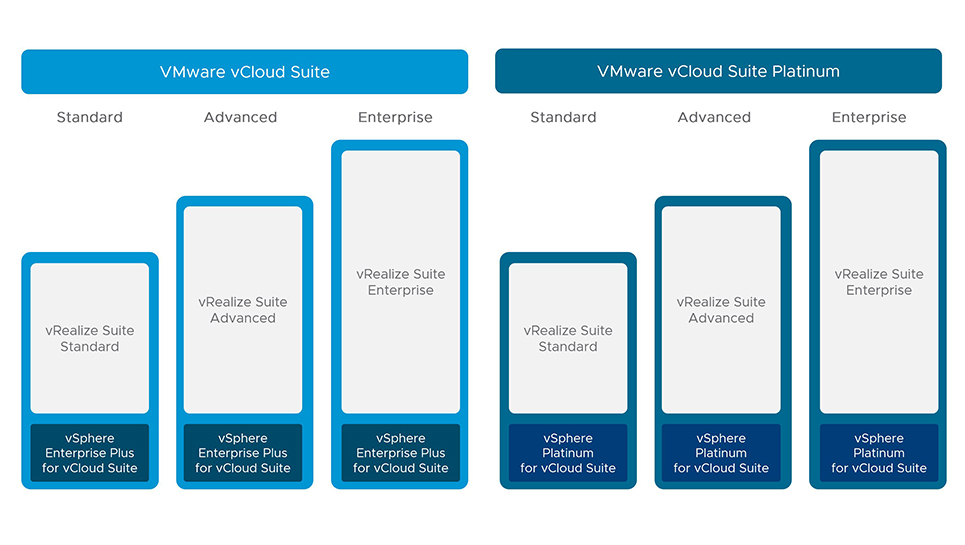 vCloud Suite Platinum is GA – some details on this new