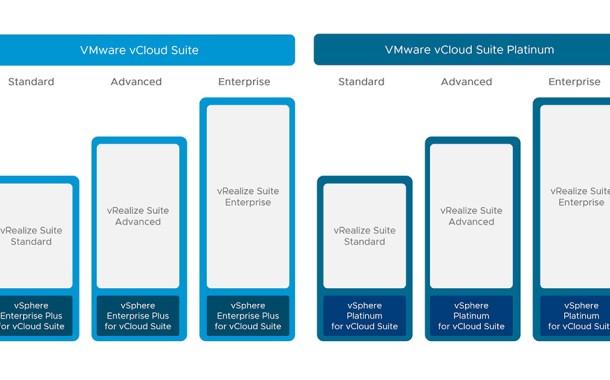 vRealize Automation   viktorious nl – Virtualization & Cloud
