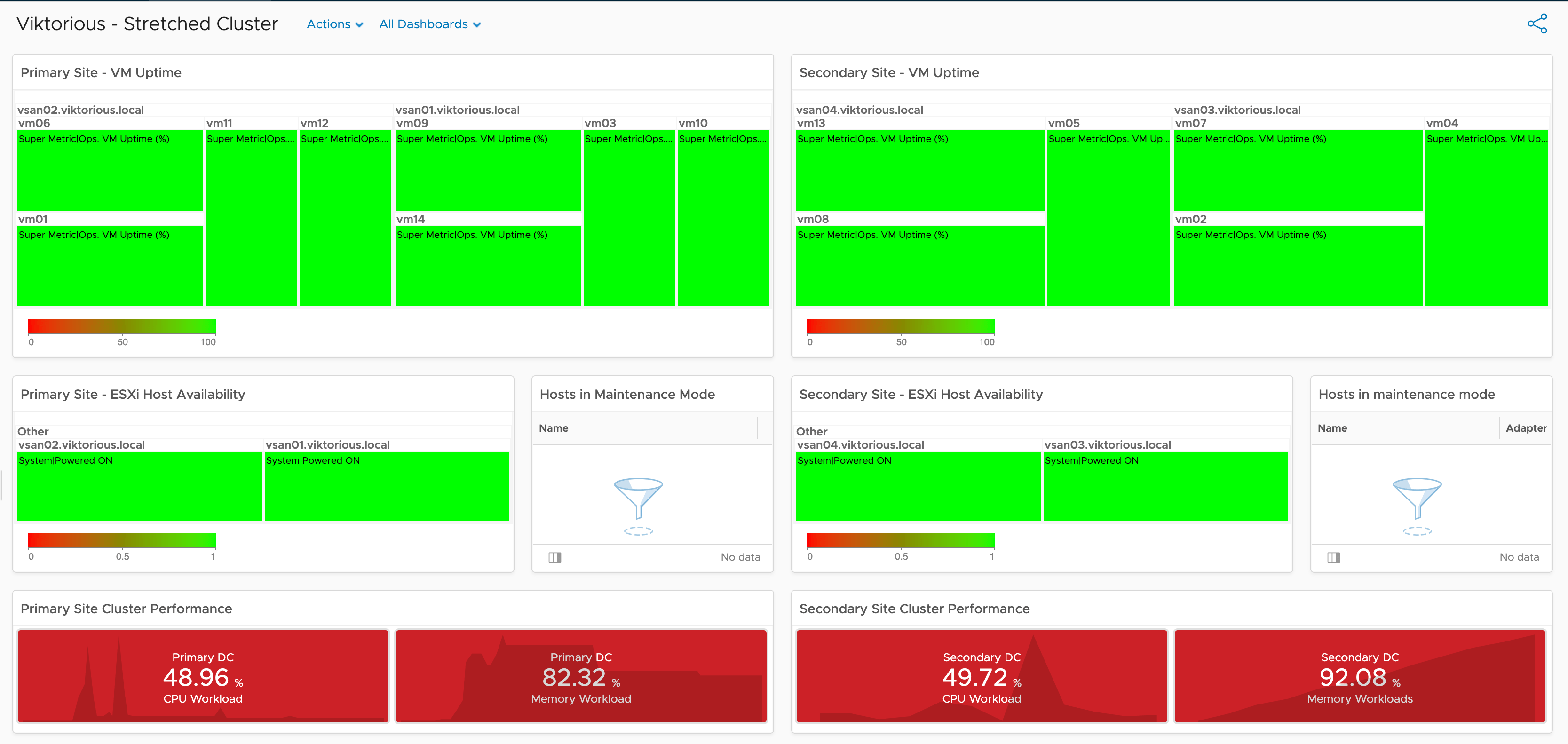 vROps: Building an overview dashboard for a stretched cluster datacenter