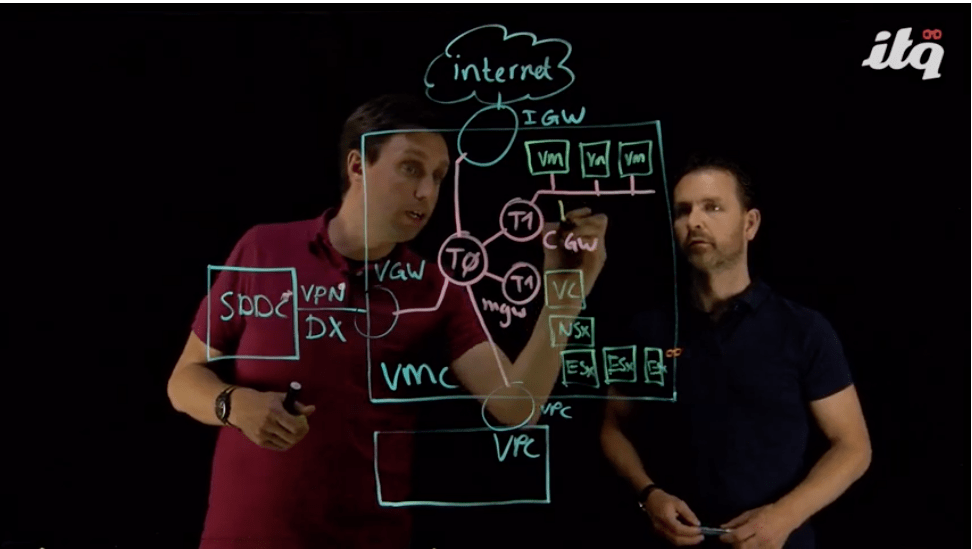 Lightboard session: NSX-T Networking Architecture in VMware Cloud on AWS