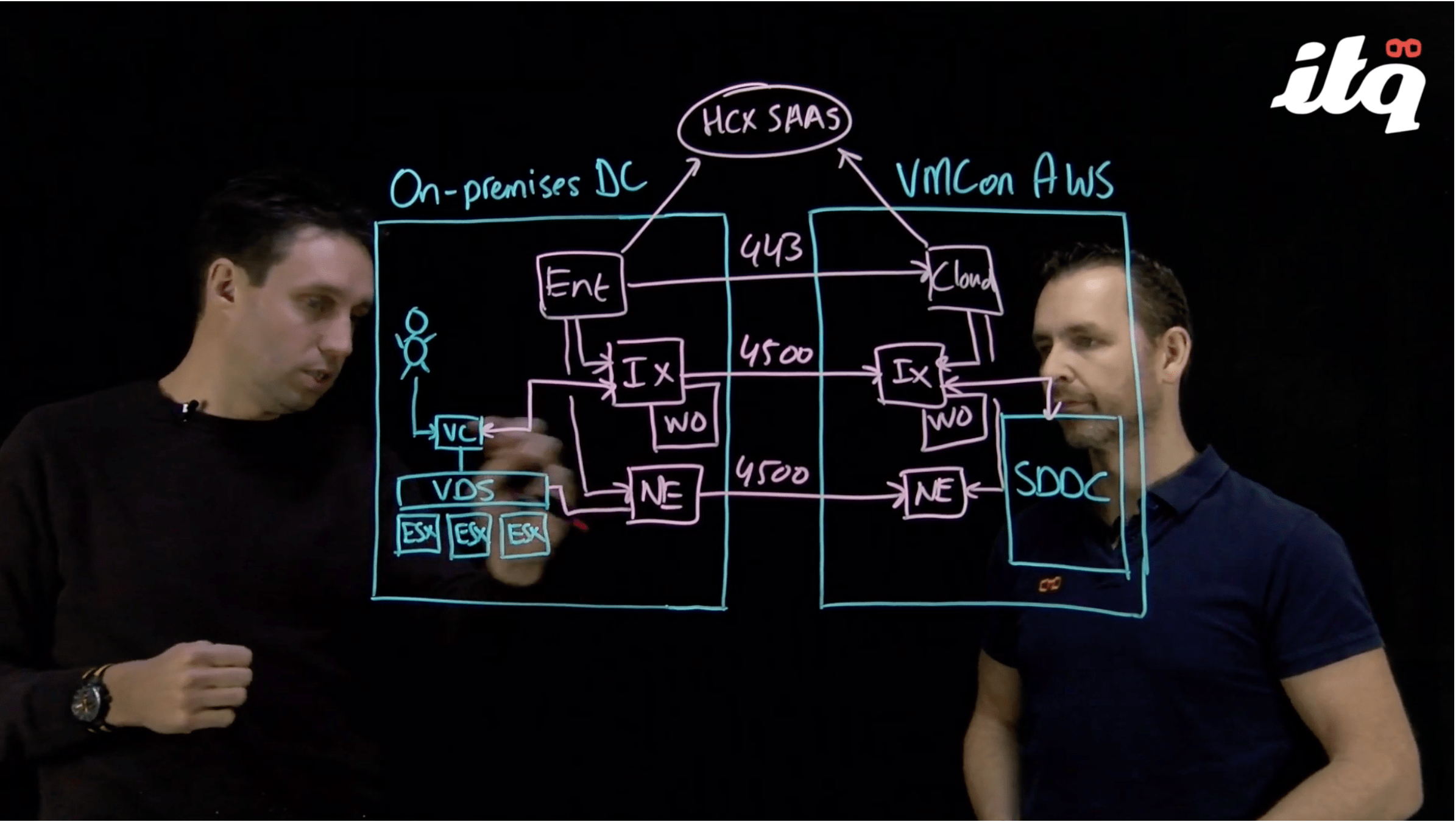Lightboard session: HCX architecture explained