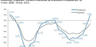 Enquesta Població Activa