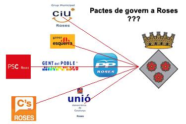 Pactes de govern a Roses