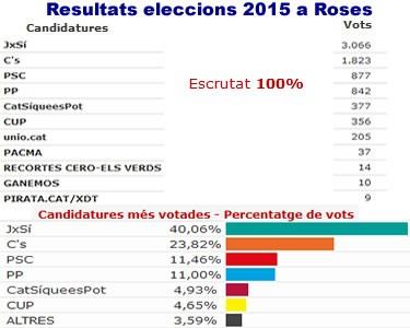 Eleccions 27 S
