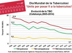Dia Mundial de la Tuberculosi