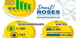 Roses Smart