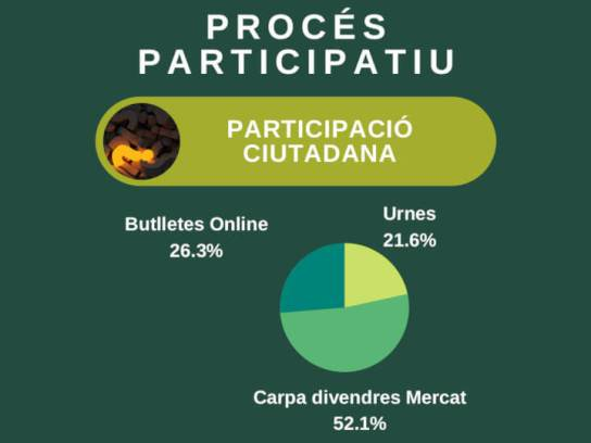 PROCES PARTICIPATIU Participacio
