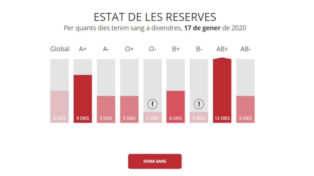 reserves sang-gen20