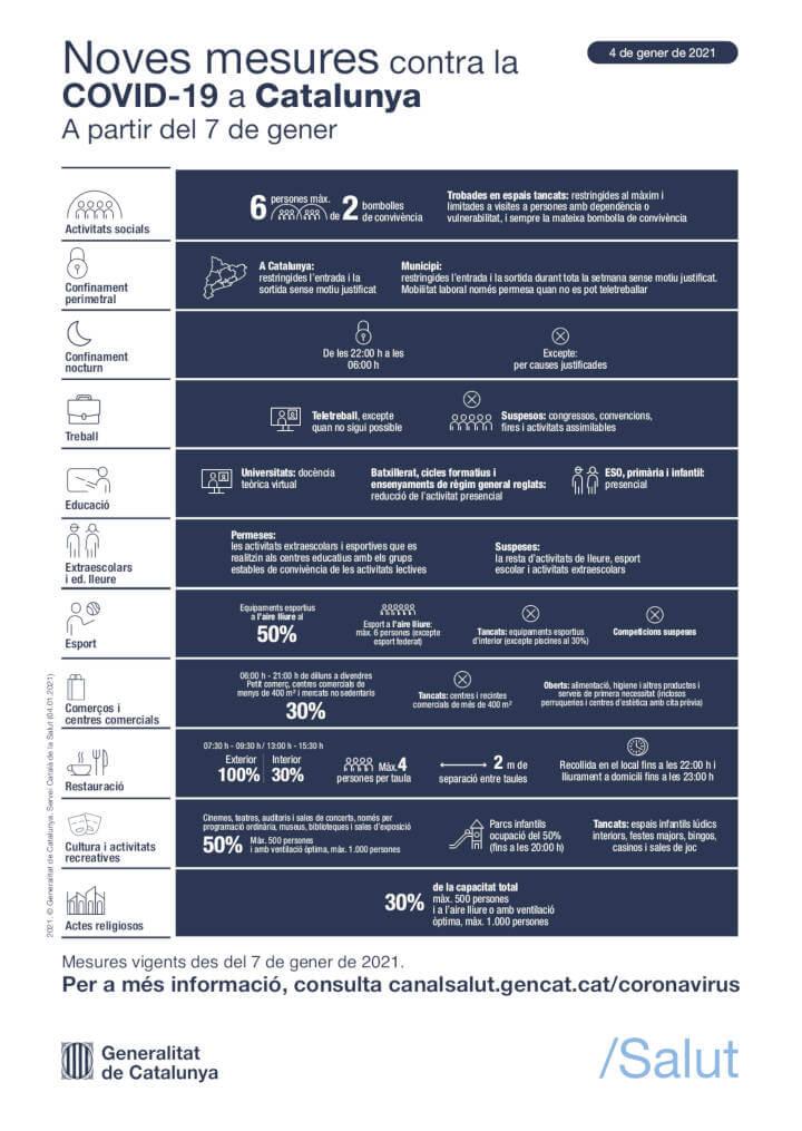 infografia-mesures-contencio-covid-19-aplicables-partir-7-gener