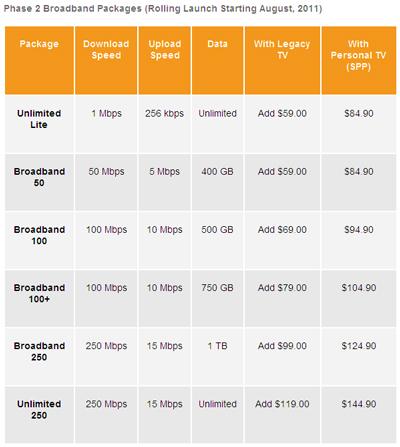 Shaw Phase 2 BroadBand Plans