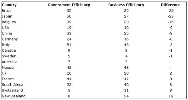 Government Efficiency Gap