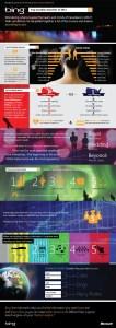 Bing Canada Infograph