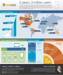 hootsuite 3 million infographic