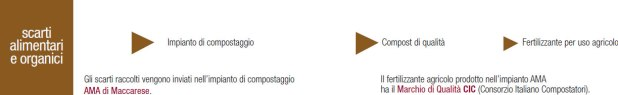 Calendar_AMA_ScartiAlimentari_Ciclo