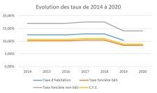 Evolution des taux de 2014-2020