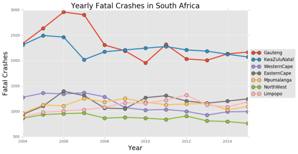 Fatal Crashes (Top 7 South African Provinces)