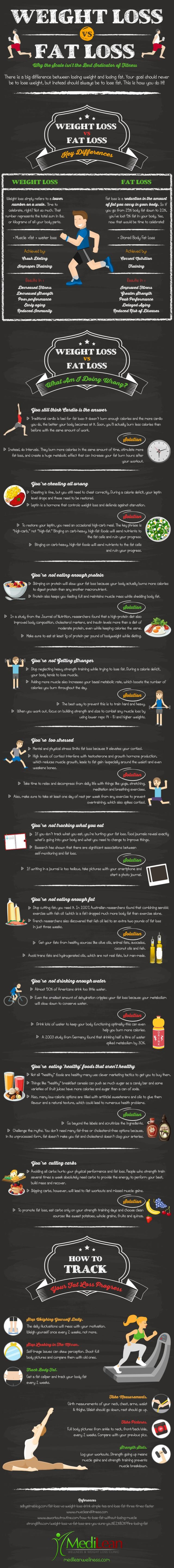 How to Properly Track Your Fat Loss Progress