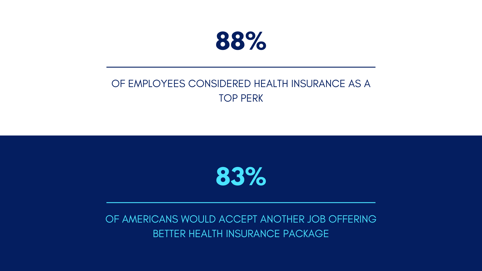 health insurance working perk statistics