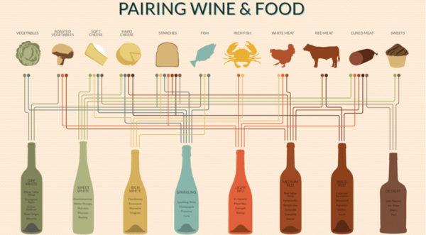 Accord plats mets vins