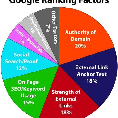 Google ranking factor - Are You A Business Owner Looking Out For Digital Marketing Agency Near Atmore Drive?