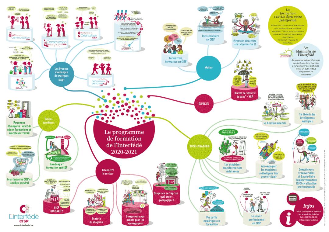 Agenda des formations de l'interfédé sous forme de poster A1 et de facilitation visuelle