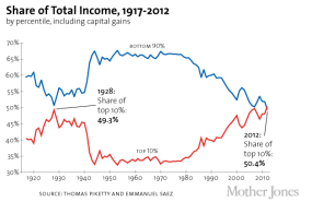 from http://www.motherjones.com/politics/2013/09/charts-income-inequality-middle-class-census