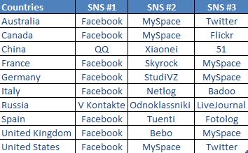 Top 3 sites by region