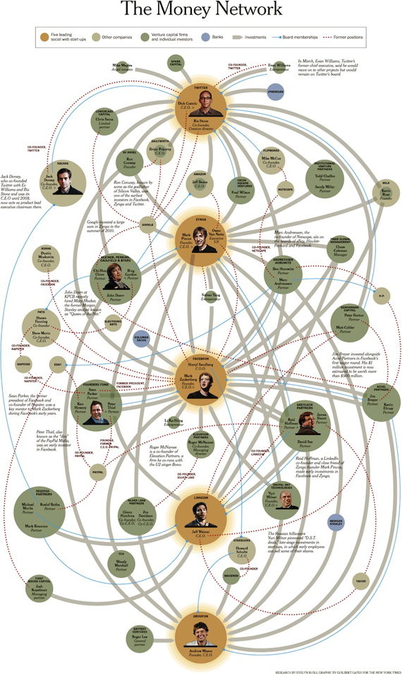 La rete dei rapporti finanziari e di potere della silicon valley