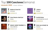 Promusicae llega a publicar su lista de canciones, y se olvida del #1, 'Tusa' de Karol G y Nicki Minaj