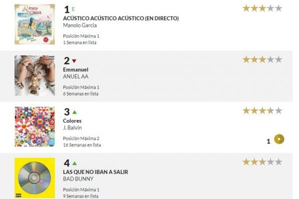 Intentamos discernir cómo funciona realmente la nueva lista de álbumes en España