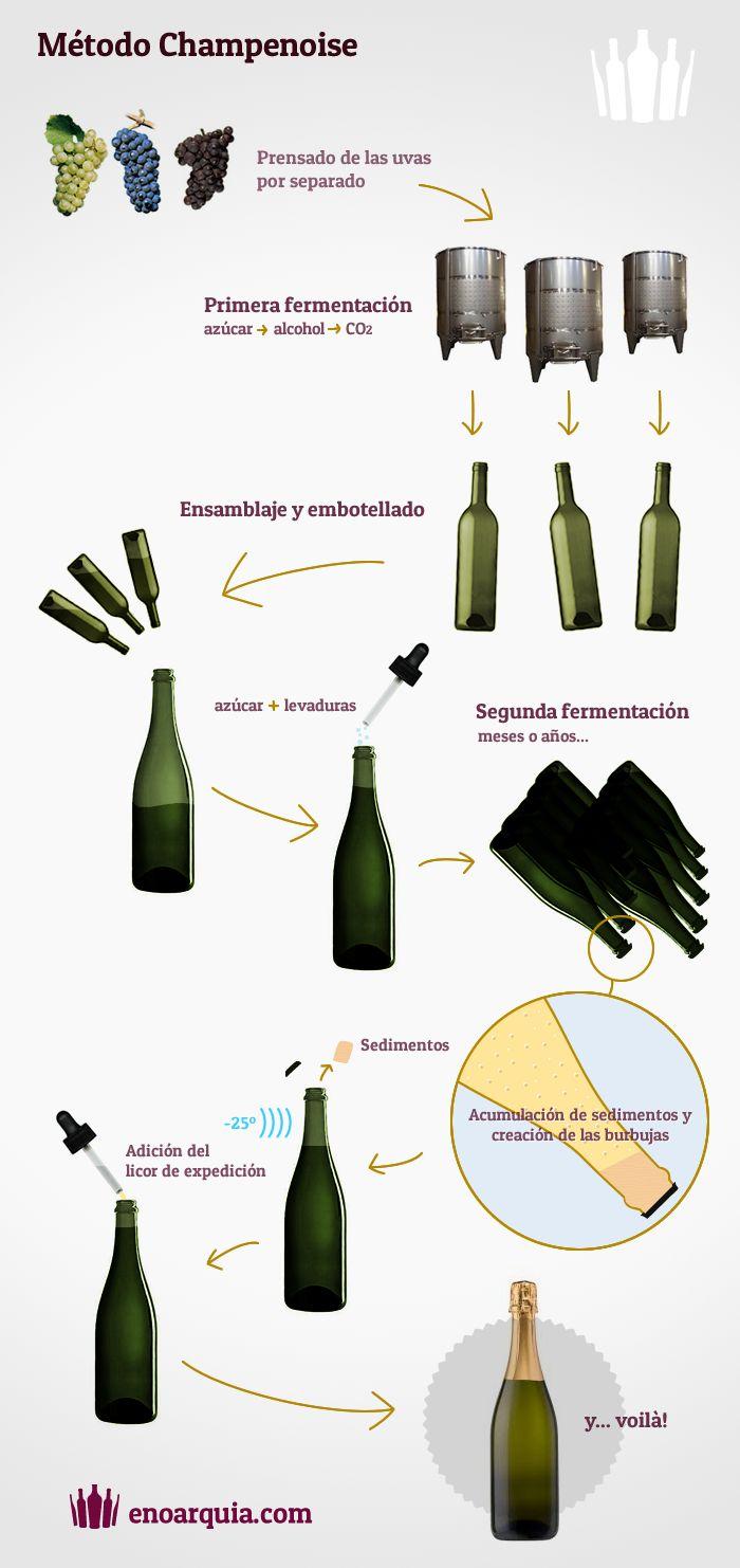 metodo-champenoise