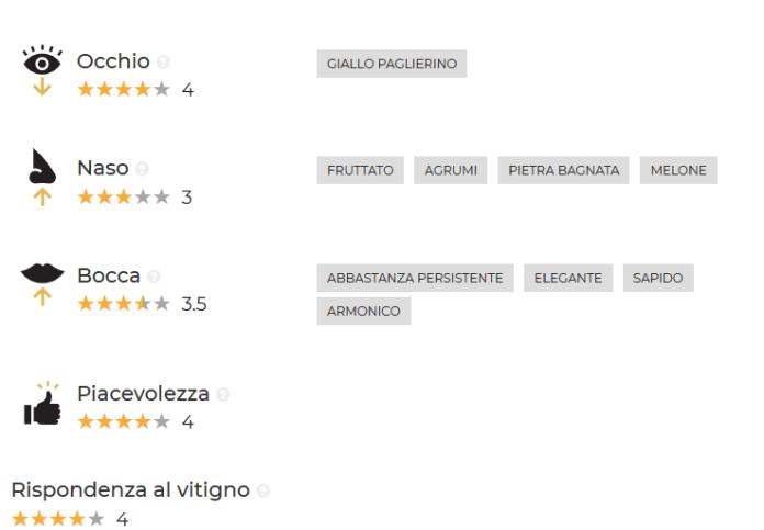 Vernaccia di San Gimignano 2018