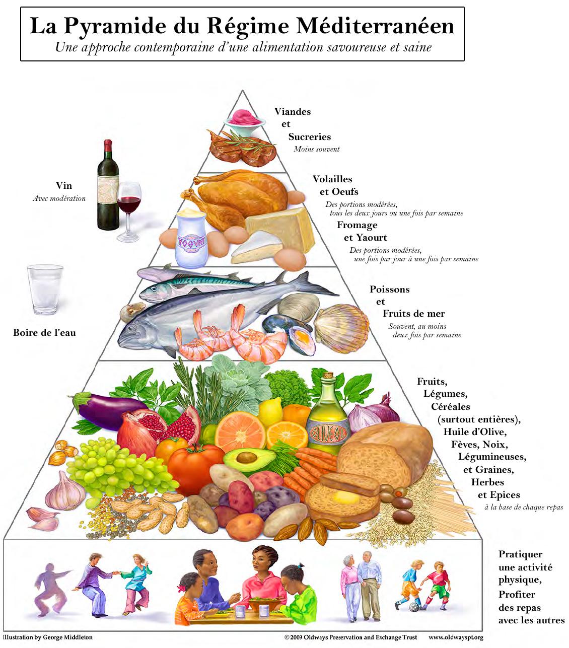 Ci-dessous une illustration de la pyramide du régime méditerranéen*