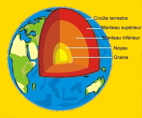 Structure de la Terre - Image fotolia maquette