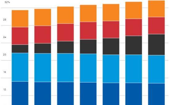 Percentage Share of U.S. Grocery Market - Vintage Value Investing